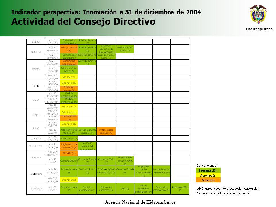 Libertad y Orden Agencia Nacional de Hidrocarburos Indicador perspectiva: Innovación a 31 de diciembre de 2004 Actividad del Consejo Directivo