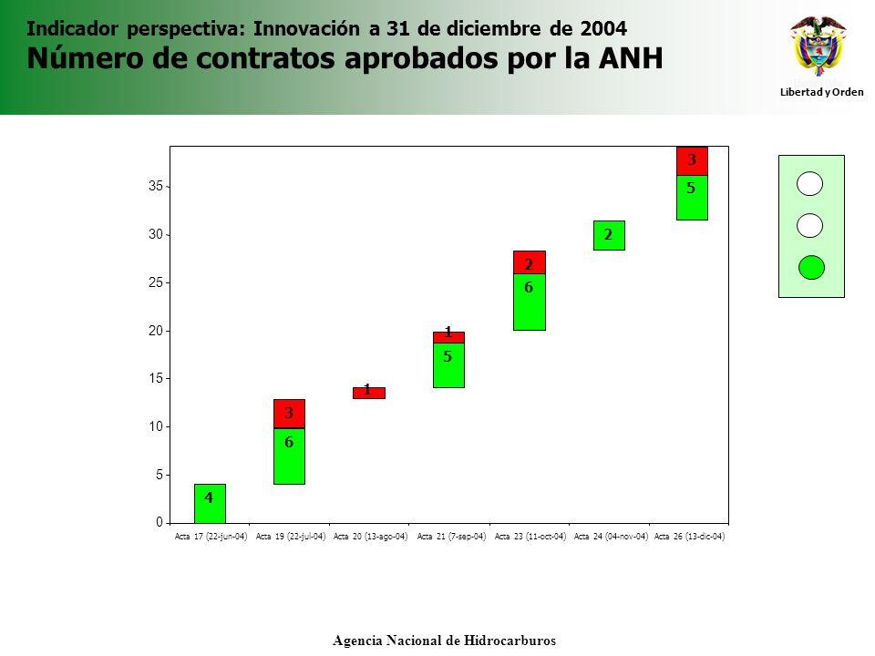 Libertad y Orden Agencia Nacional de Hidrocarburos Indicador perspectiva: Innovación a 31 de diciembre de 2004 Número de contratos aprobados por la AN