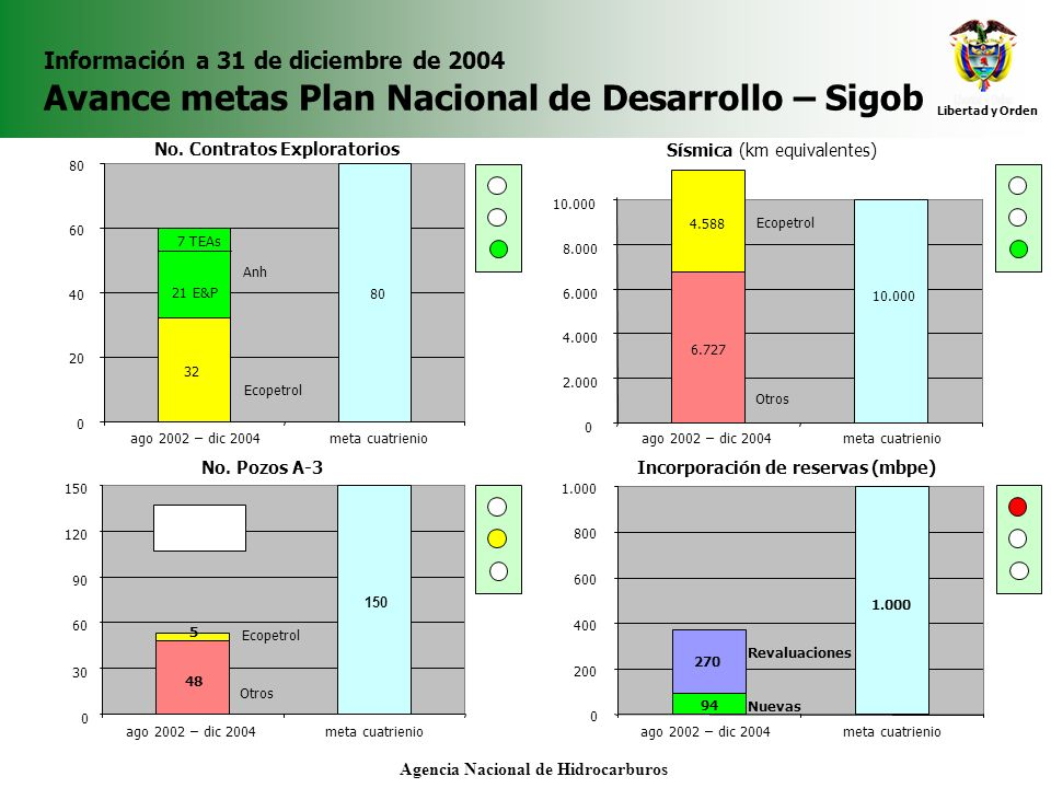 Libertad y Orden Agencia Nacional de Hidrocarburos Indicador perspectiva: Innovación a 31 de diciembre de 2004 Número de contratos aprobados por la ANH 4 6 5 6 2 0 5 10 15 20 25 30 35 Acta 17 (22-jun-04)Acta 19 (22-jul-04)Acta 20 (13-ago-04)Acta 21 (7-sep-04)Acta 23 (11-oct-04)Acta 24 (04-nov-04)Acta 26 (13-dic-04) 3 1 1 2 3 5