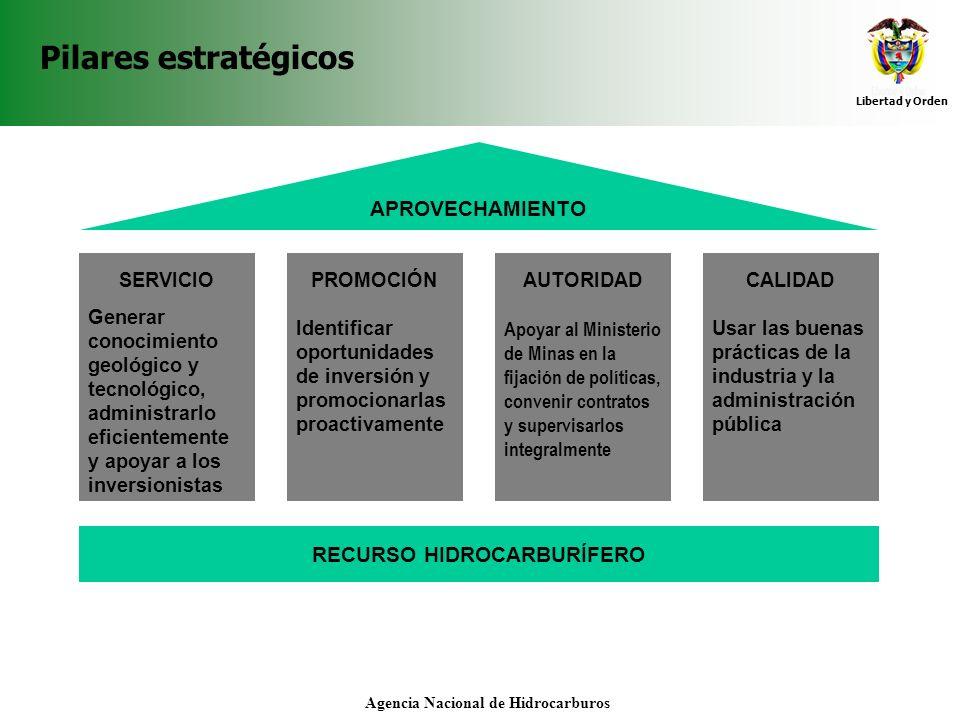 Libertad y Orden Agencia Nacional de Hidrocarburos Pilares estratégicos RECURSO HIDROCARBURÍFERO SERVICIO Generar conocimiento geológico y tecnológico