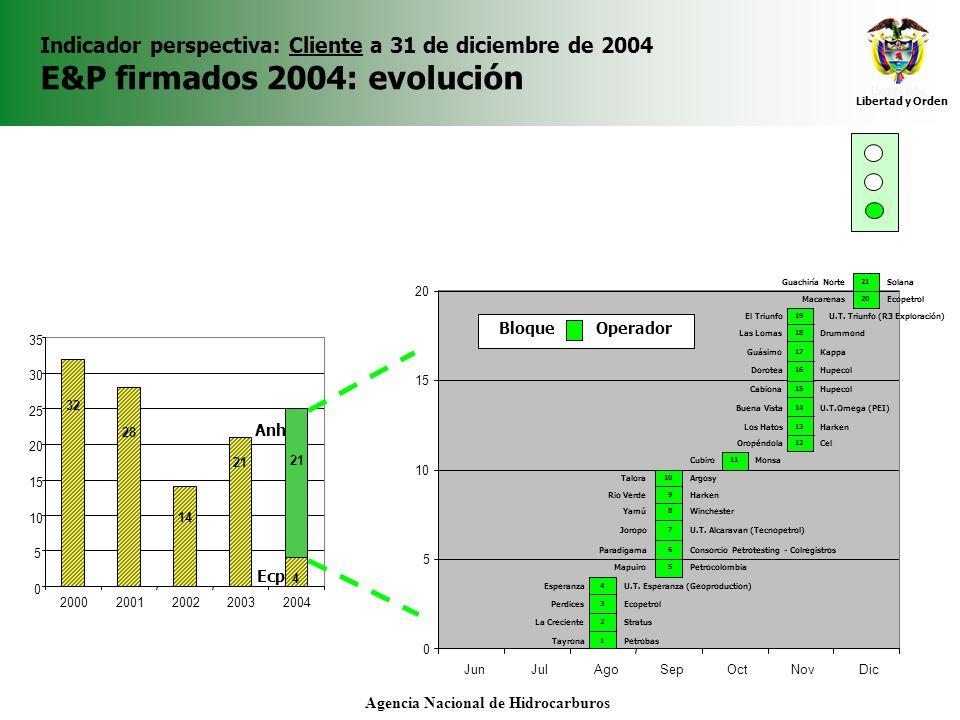 Libertad y Orden Agencia Nacional de Hidrocarburos Indicador perspectiva: Cliente a 31 de diciembre de 2004 E&P firmados 2004: localización 4 2 3 1 11 26 10 12 7 8 5 9 16 17 1213 18 19 24 25 21 15 14 2322 6 13.
