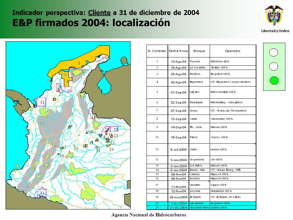 Libertad y Orden Agencia Nacional de Hidrocarburos Indicador perspectiva: Estado a 31 de diciembre de 2004 Distribución territorio para exploración El 10% (10.000.000 Ha) del área sedimentaria está asignada para exploración