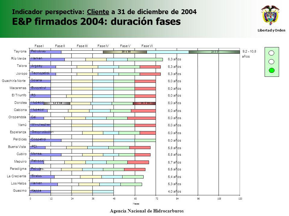 Libertad y Orden Agencia Nacional de Hidrocarburos Indicador perspectiva: Cliente a 31 de diciembre de 2004 E&P firmados 2004: duración fases Sísmica 80 km 2 3D 420 km 25 km 2D 75 km 50 km 20 km 20 Km 135 km 2 60 km 1600 km 2 40 km 50 km 30 km 65 km 2 40 km 20 km