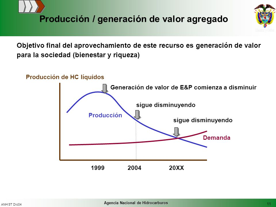 11 ANH ST Dic04 Agencia Nacional de Hidrocarburos Producción / generación de valor agregado Objetivo final del aprovechamiento de este recurso es gene