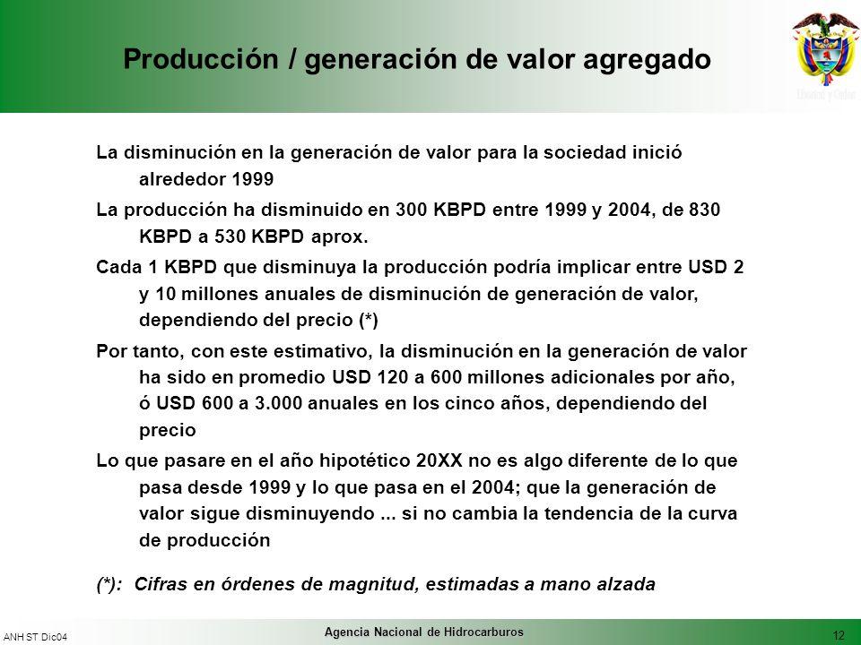12 ANH ST Dic04 Agencia Nacional de Hidrocarburos Producción / generación de valor agregado La disminución en la generación de valor para la sociedad