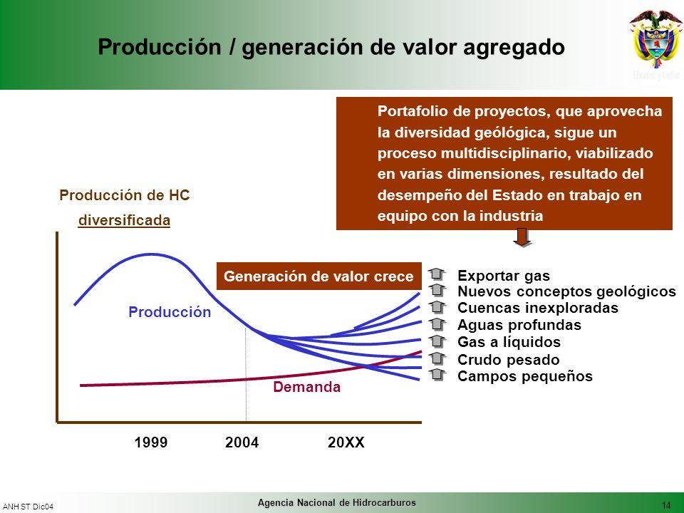 14 ANH ST Dic04 Agencia Nacional de Hidrocarburos Producción / generación de valor agregado Producción de HC diversificada 1999200420XX Producción Dem