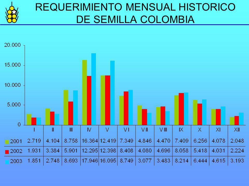 REQUERIMIENTO MENSUAL HISTORICO DE SEMILLA COLOMBIA