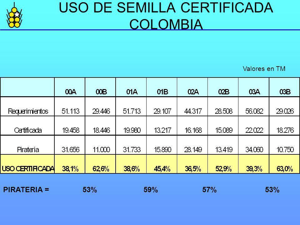 USO DE SEMILLA CERTIFICADA COLOMBIA Valores en TM PIRATERIA = 53% 59% 57% 53%