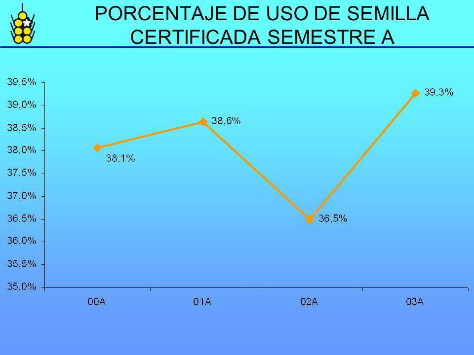 PORCENTAJE DE USO DE SEMILLA CERTIFICADA SEMESTRE A