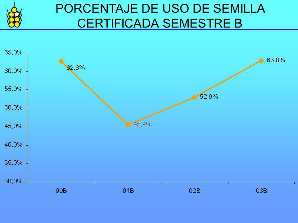 PORCENTAJE DE USO DE SEMILLA CERTIFICADA SEMESTRE B