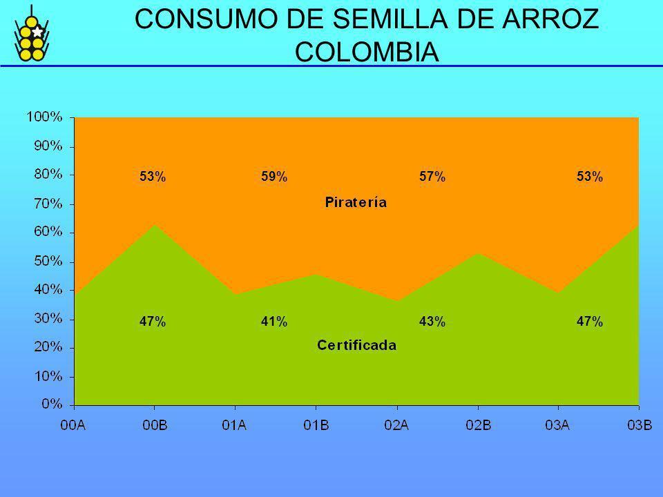 CONSUMO DE SEMILLA DE ARROZ COLOMBIA 53% 59% 57% 53% 47% 41% 43% 47%