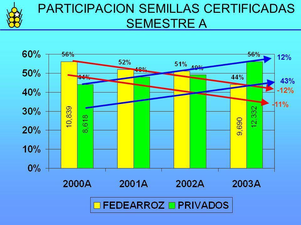 PARTICIPACION SEMILLAS CERTIFICADAS SEMESTRE A -12% 12% 10,839 8,618 9,690 12,332 -11% 43%