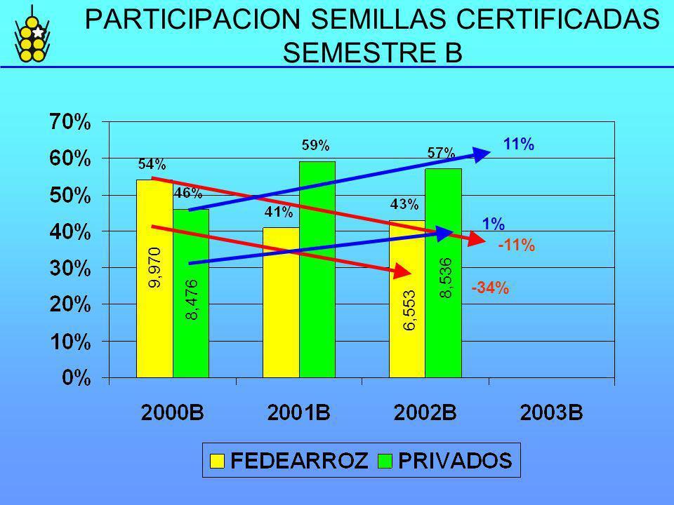 PARTICIPACION SEMILLAS CERTIFICADAS SEMESTRE B -11% 11% 9,970 6,553 8,476 8,536 -34% 1%