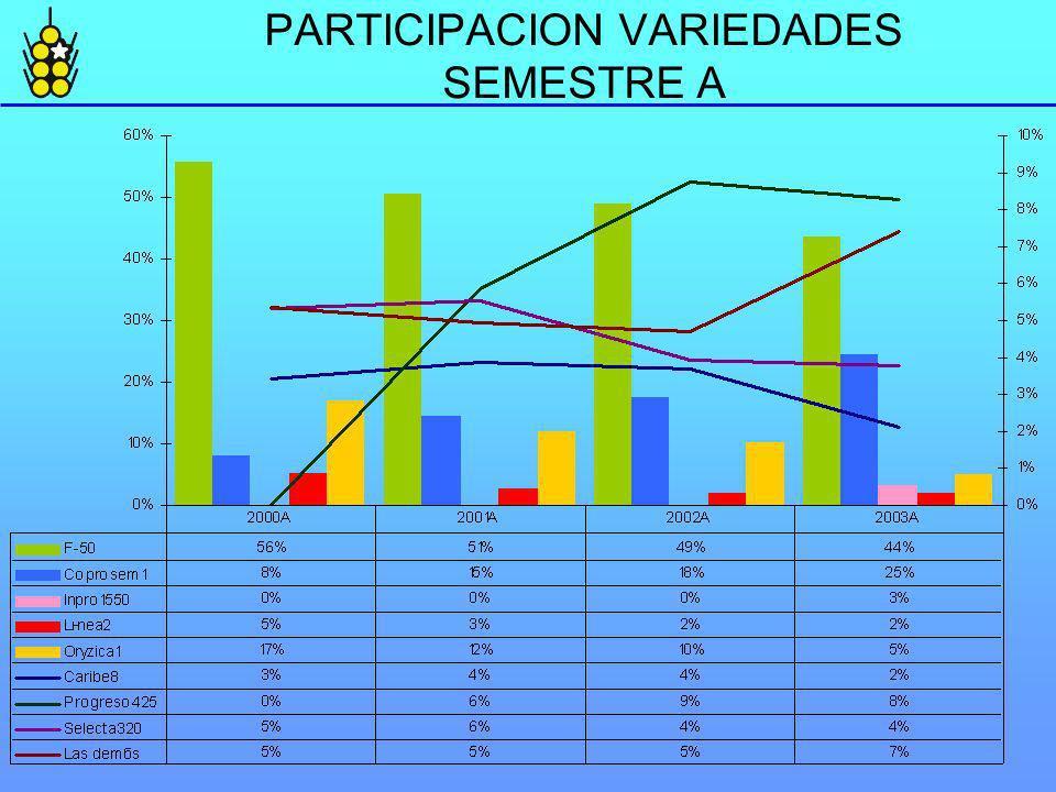 PARTICIPACION VARIEDADES SEMESTRE A