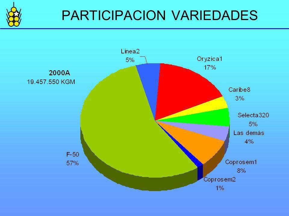 PARTICIPACION VARIEDADES 19.457.550 KGM