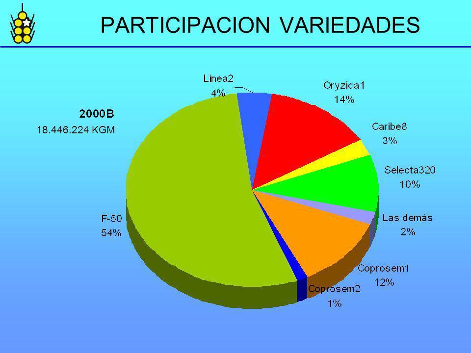 PARTICIPACION VARIEDADES 18.446.224 KGM