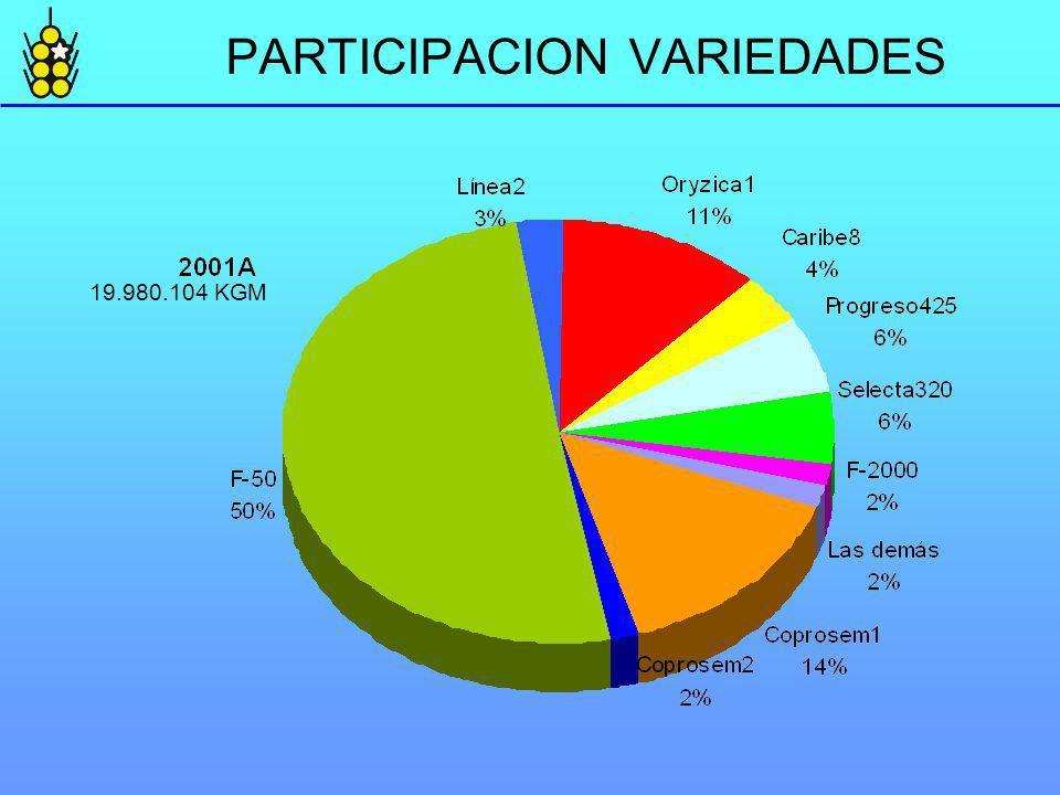 PARTICIPACION VARIEDADES 19.980.104 KGM
