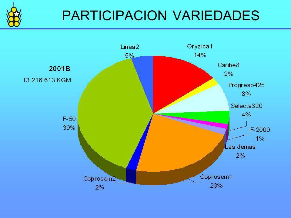 PARTICIPACION VARIEDADES 13.216.613 KGM