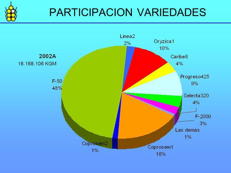 PARTICIPACION VARIEDADES 16.168.106 KGM