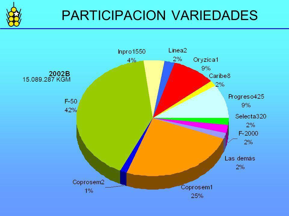 PARTICIPACION VARIEDADES 15.089.287 KGM