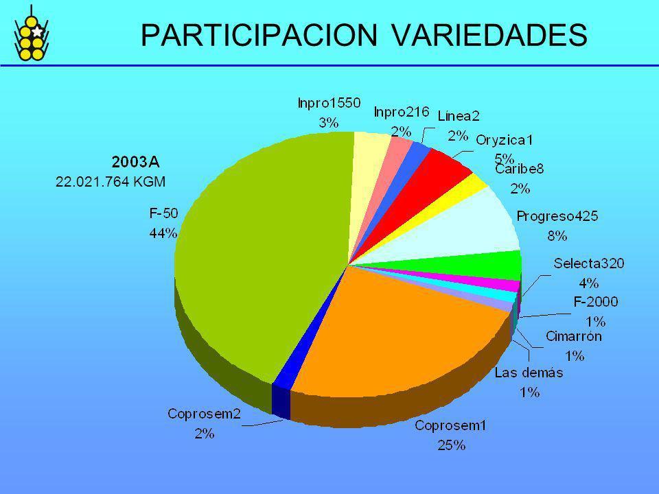 PARTICIPACION VARIEDADES 22.021.764 KGM