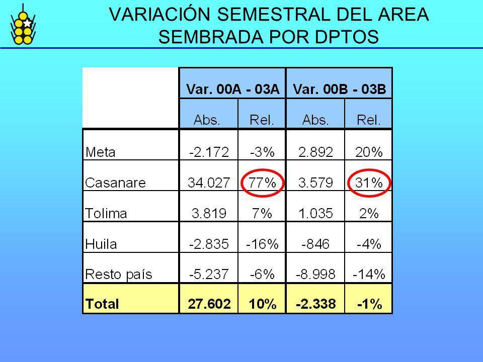 VARIACIÓN SEMESTRAL DEL AREA SEMBRADA POR DPTOS