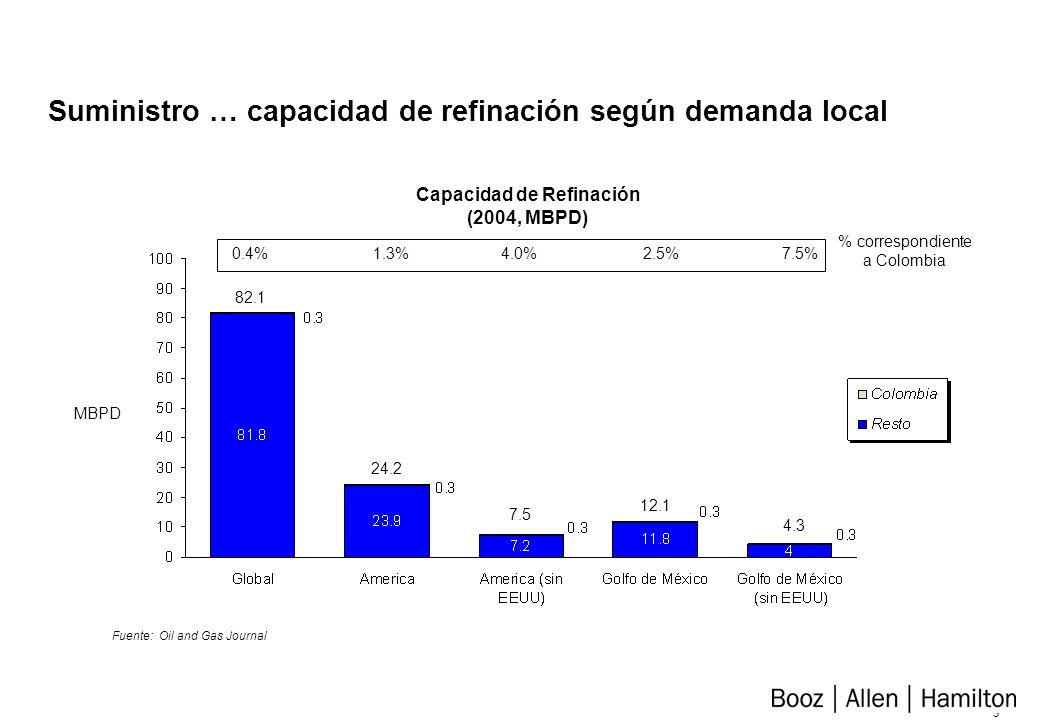2 Suministro – demanda que podría suplirse Mercado Relativo de Combustibles para Automotores