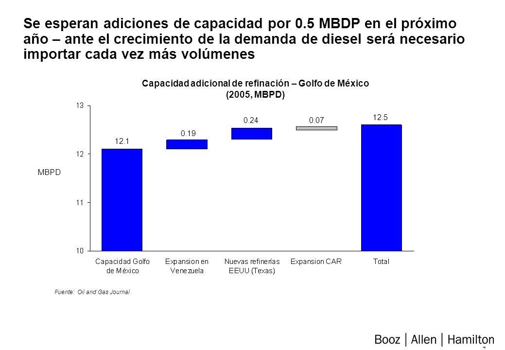 3 Suministro … capacidad de refinación según demanda local Fuente: Oil and Gas Journal Capacidad de Refinación (2004, MBPD) MBPD 0.4%1.3%4.0%2.5%7.5% % correspondiente a Colombia 82.1 24.2 7.5 12.1 4.3