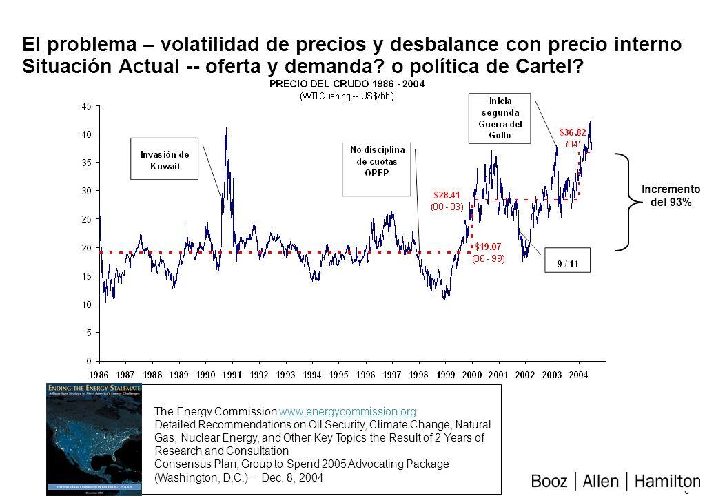 5 Incertidumbre sobre el margen de refinación – la velocidad y magnitud de la caída Evolución oferta y demanda incremental vs.
