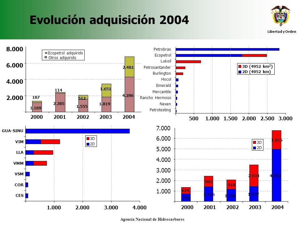 Libertad y Orden Agencia Nacional de Hidrocarburos Evolución adquisición 2004 1.169 2.285 1.555 4.286 1.819 1.651 512 114 187 2.481 2.000 4.000 6.000