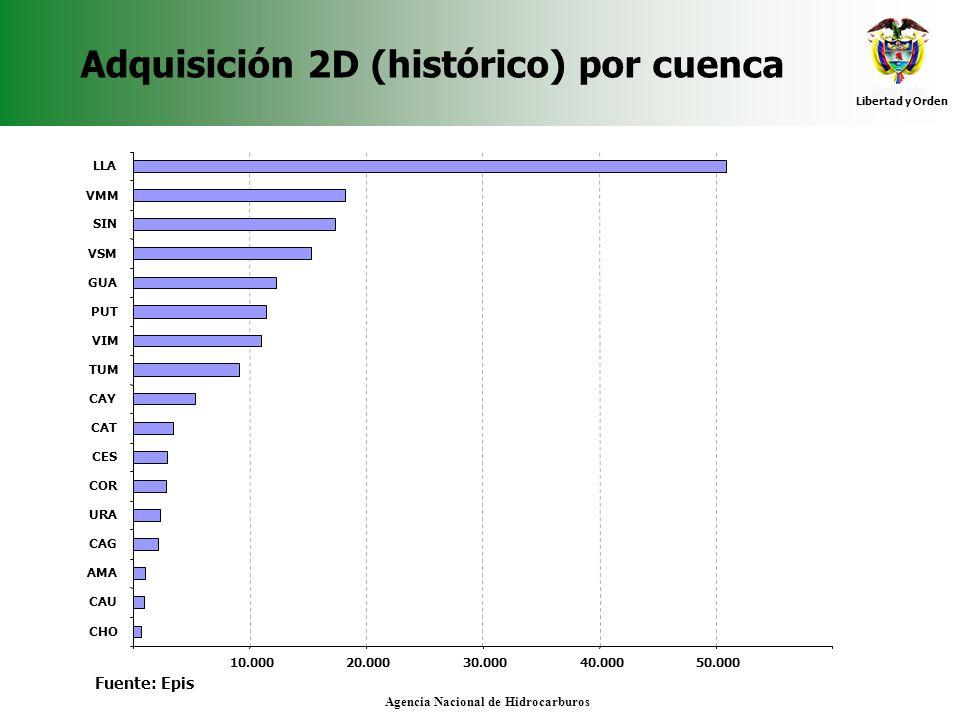 Libertad y Orden Agencia Nacional de Hidrocarburos Adquisición 2D (histórico) por cuenca Fuente: Epis 10.00020.00030.00040.00050.000 CHO CAU AMA CAG U