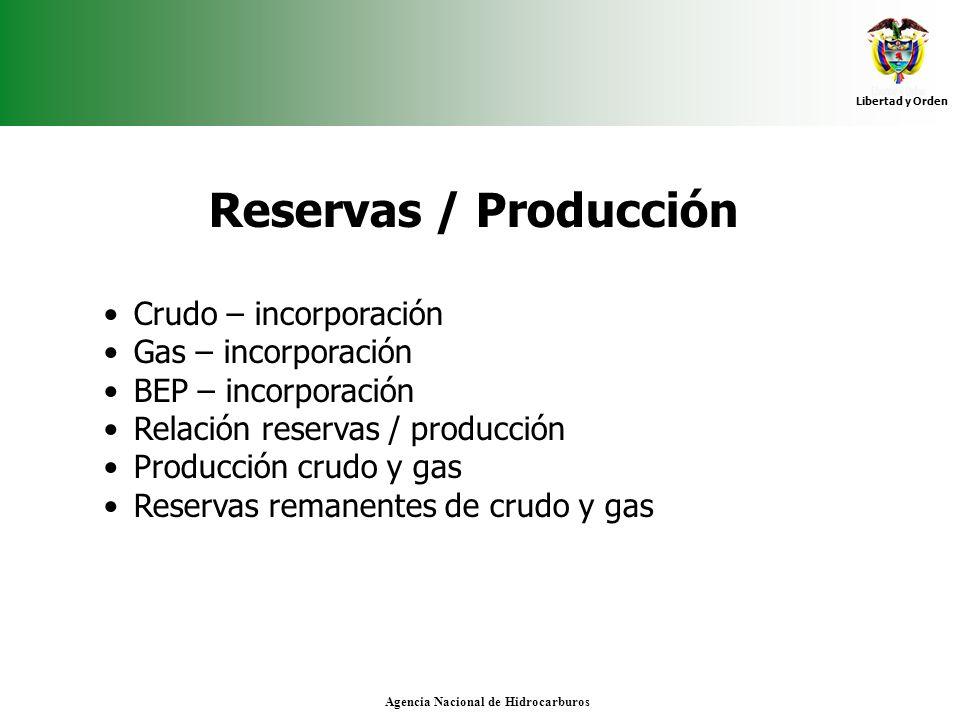 Libertad y Orden Agencia Nacional de Hidrocarburos Reservas / Producción Crudo – incorporación Gas – incorporación BEP – incorporación Relación reserv