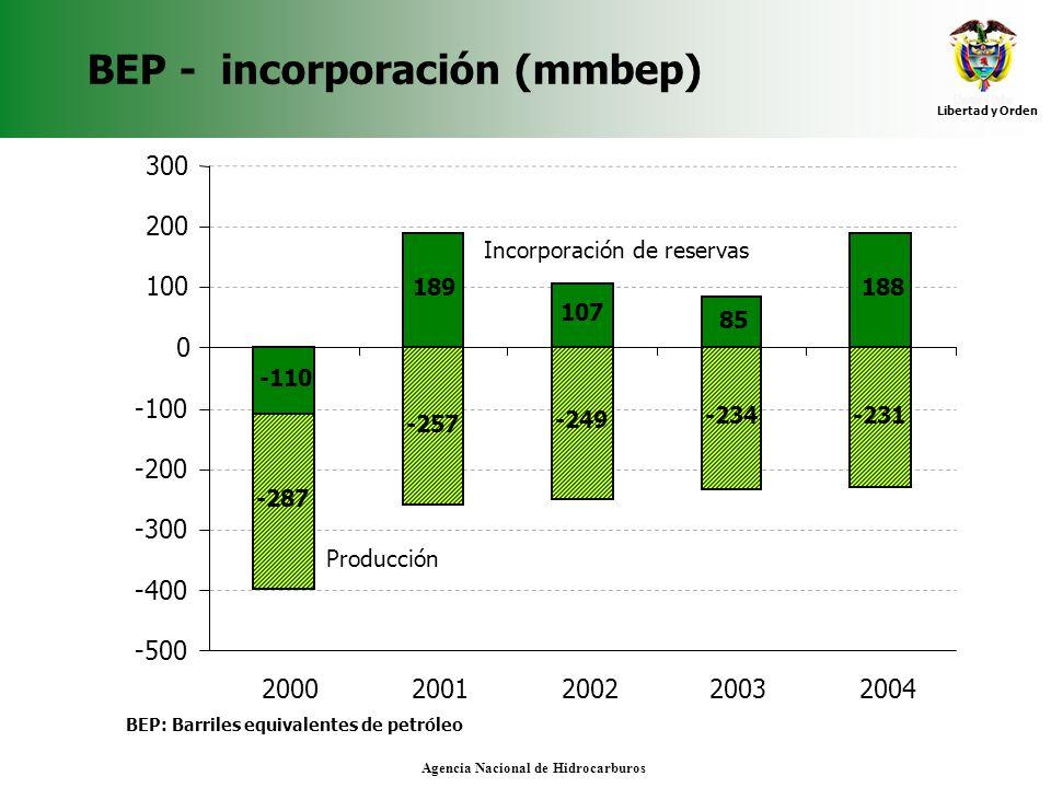 Libertad y Orden Agencia Nacional de Hidrocarburos BEP - incorporación (mmbep) BEP: Barriles equivalentes de petróleo -110 189 107 85 188 -257 -234-23