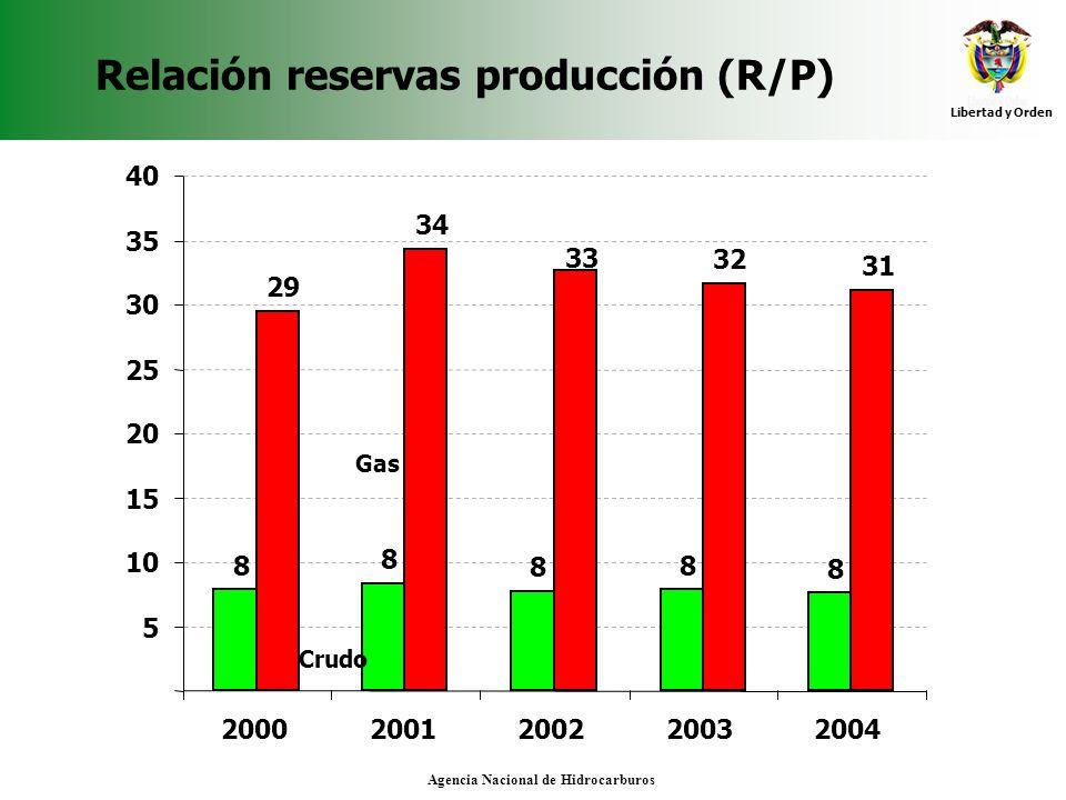 Libertad y Orden Agencia Nacional de Hidrocarburos Relación reservas producción (R/P) 8 8 8 8 8 29 34 32 31 33 5 10 15 20 25 30 35 40 2000200120022003