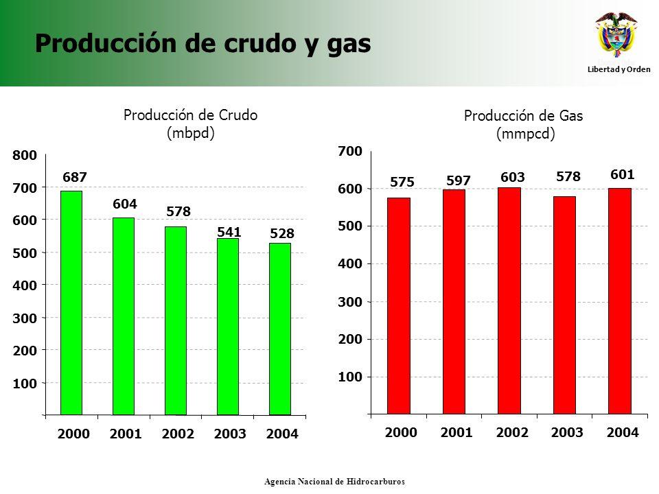 Libertad y Orden Agencia Nacional de Hidrocarburos Producción de crudo y gas 528 541 578 604 687 100 200 300 400 500 600 700 800 20002001200220032004