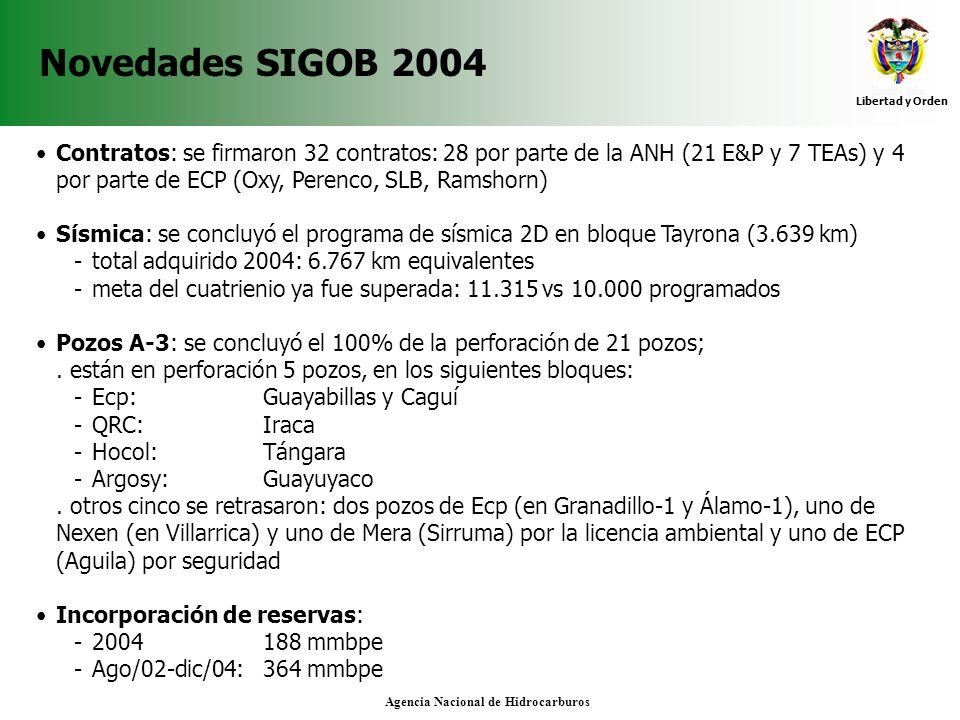 Agencia Nacional de Hidrocarburos Novedades SIGOB 2004 Contratos: se firmaron 32 contratos: 28 por parte de la ANH (21 E&P y 7 TEAs) y 4 por parte de