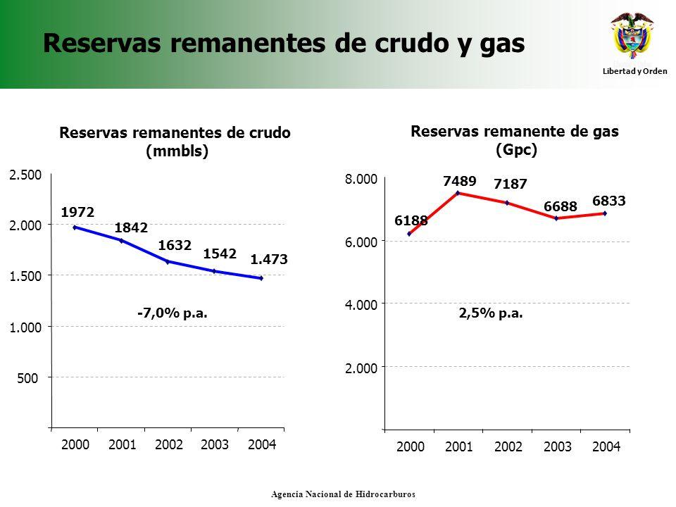 Libertad y Orden Agencia Nacional de Hidrocarburos Reservas remanentes de crudo y gas -7,0% p.a. 1972 1842 1632 1542 1.473 500 1.000 1.500 2.000 2.500