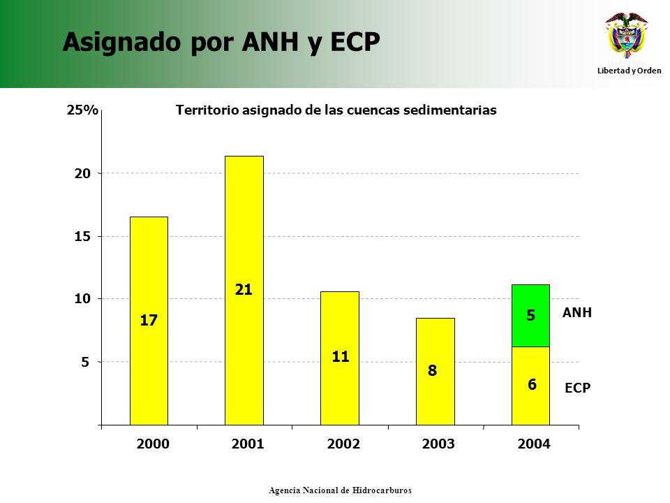 Libertad y Orden Agencia Nacional de Hidrocarburos Asignado por ANH y ECP 17 21 11 8 6 5 5 10 15 20 25% 20002001200220032004 Territorio asignado de la