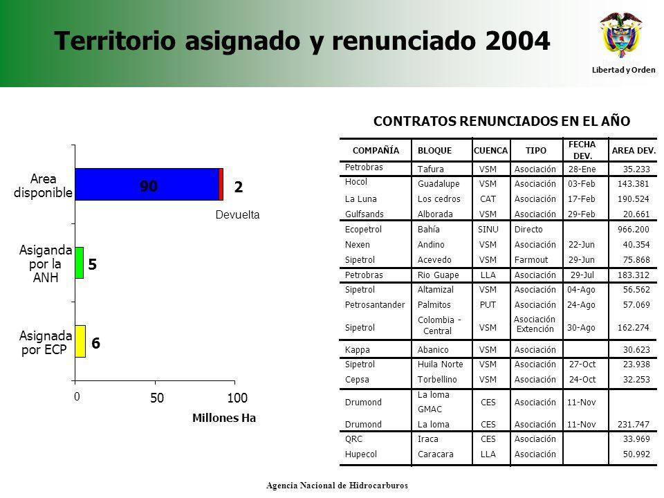 Libertad y Orden Agencia Nacional de Hidrocarburos Territorio asignado y renunciado 2004 CONTRATOS RENUNCIADOS EN EL AÑO COMPAÑÍABLOQUECUENCATIPO FECH