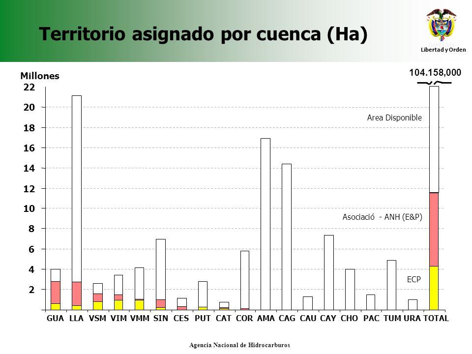 Libertad y Orden Agencia Nacional de Hidrocarburos Territorio asignado por cuenca (Ha) 2 4 6 8 10 12 14 16 18 20 22 Millones GUALLAVSMVIMVMMSINCESPUTC