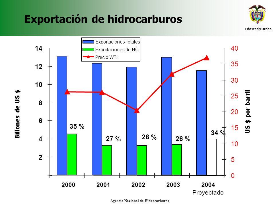 Libertad y Orden Agencia Nacional de Hidrocarburos Exportación de hidrocarburos 2 4 6 8 10 12 14 20002001200220032004 Proyectado Billones de US $ 0 5
