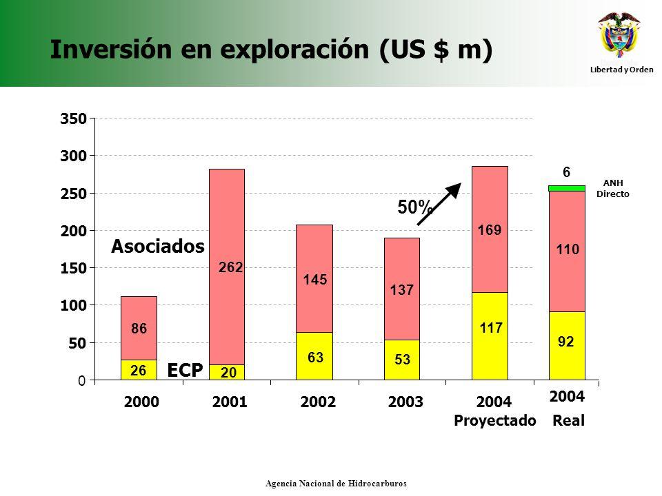Libertad y Orden Agencia Nacional de Hidrocarburos Inversión en exploración (US $ m) 86 262 145 137 169 117 53 63 26 20 0 50 100 150 200 250 300 350 2