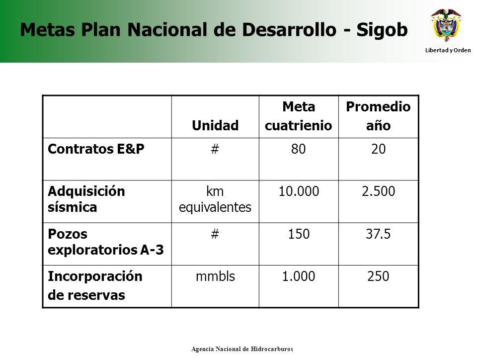 Libertad y Orden Agencia Nacional de Hidrocarburos Metas Plan Nacional de Desarrollo - Sigob Unidad Meta cuatrienio Promedio año Contratos E&P#8020 Ad
