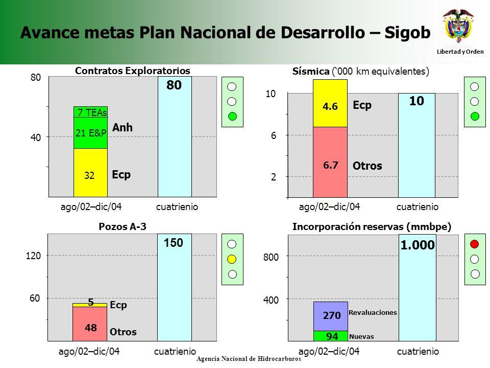 Libertad y Orden Agencia Nacional de Hidrocarburos Avance metas Plan Nacional de Desarrollo – Sigob Pozos A-3 48 150 5 60 120 Ecp Otros Sísmica (000 k