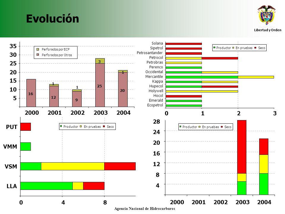 Libertad y Orden Agencia Nacional de Hidrocarburos Evolución 20002001200220032004 20 3 16 12 9 25 1 1 1 5 10 15 20 25 30 35 Perforados por ECP Perfora