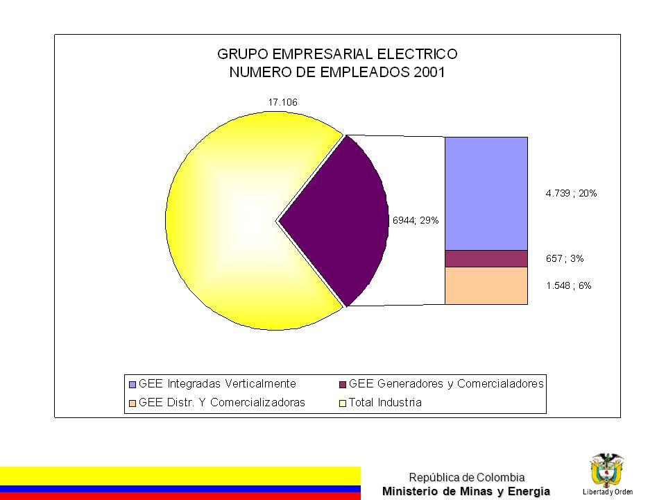 República de Colombia Ministerio de Minas y Energía Libertad y Orden Fuente ISA - Supercifras Energía 2002