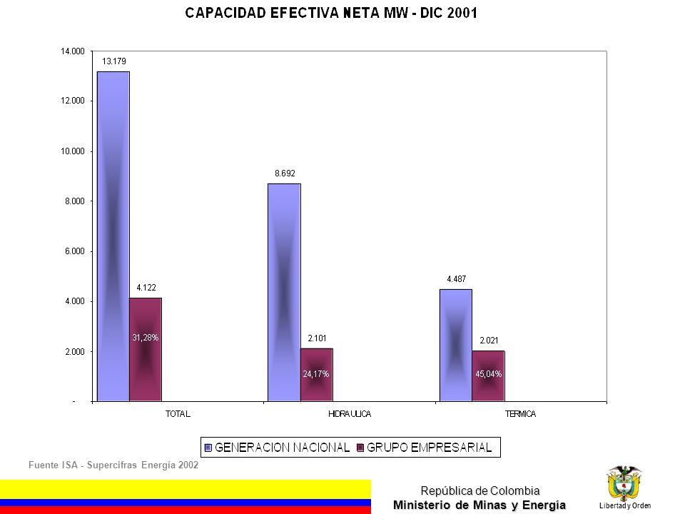 República de Colombia Ministerio de Minas y Energía Libertad y Orden COMPOSICION DEL MERCADO 85.1% de los Usuarios.