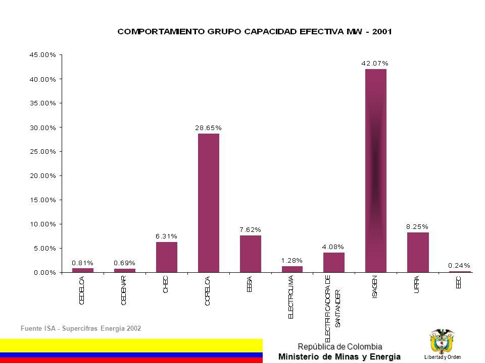 República de Colombia Ministerio de Minas y Energía Libertad y Orden El 85.1% de los Usuarios Consumen el 48.4% El 6.4% de los Usuarios consumen el 30.8%