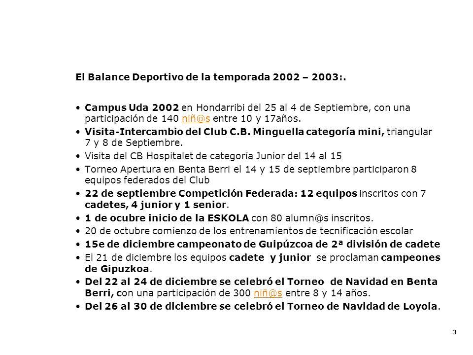 3 Balance Deportivo 2002 - 2003 El Balance Deportivo de la temporada 2002 – 2003:. Campus Uda 2002 en Hondarribi del 25 al 4 de Septiembre, con una pa