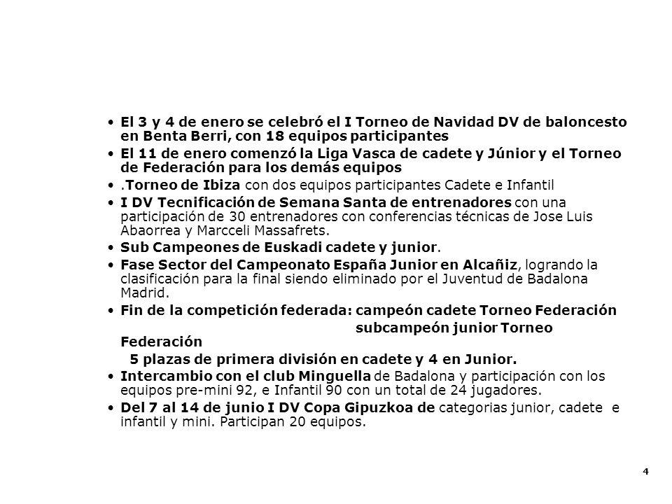 15 La Escuela de Baloncesto es la gran cantera del Club.